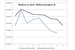 Medium vs Hard Williams long run