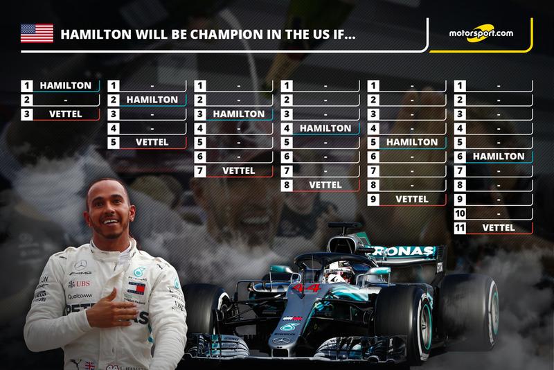 Lewis Hamilton Championship Scenarios