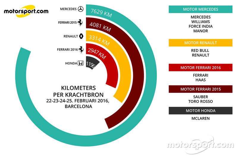Infographic kilometers per krachtbron, eerste test