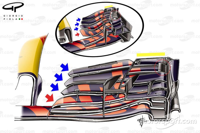Comparación del alerón delantero del Red Bull RB13