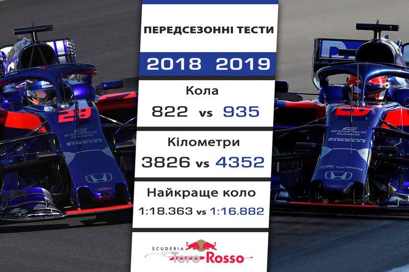 3. Toro Rosso - 1,481 секунди