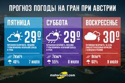 Погода на Гран При Австрии