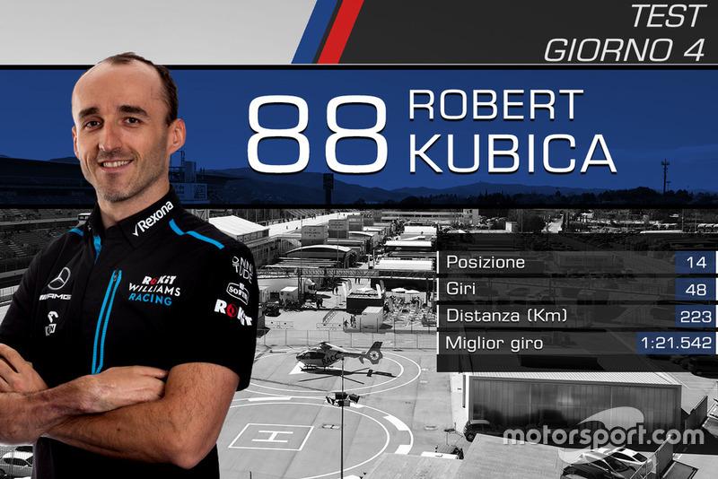 Giorno 4: Robert Kubica, RoKit Williams Racing
