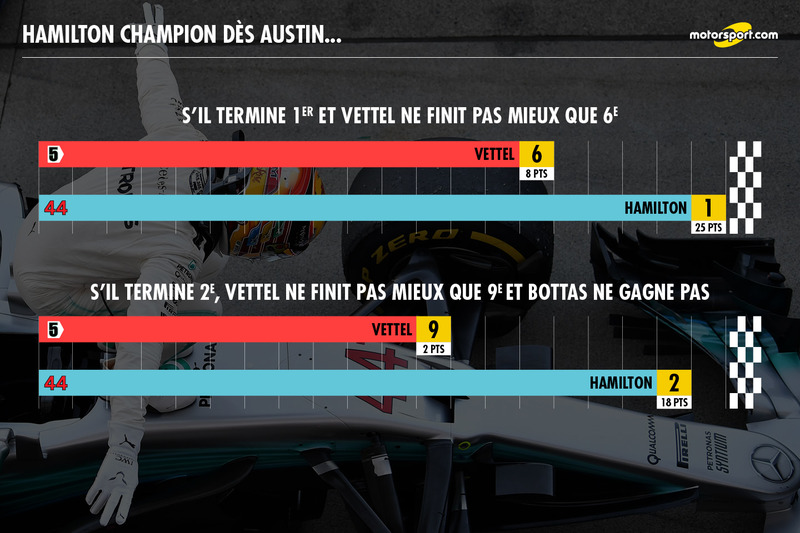 Hamilton champion dès Austin si...