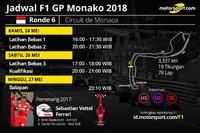 Jadwal F1 GP Monako 2018