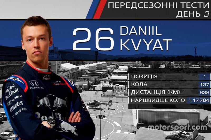 1. Данііл Квят