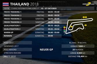 Zeitplan Thailand GP