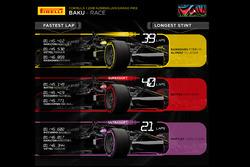 Grafico Pirelli, gomme GP d'Azerbaijan