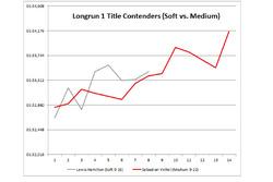 Long run title contenders Soft vs Medium