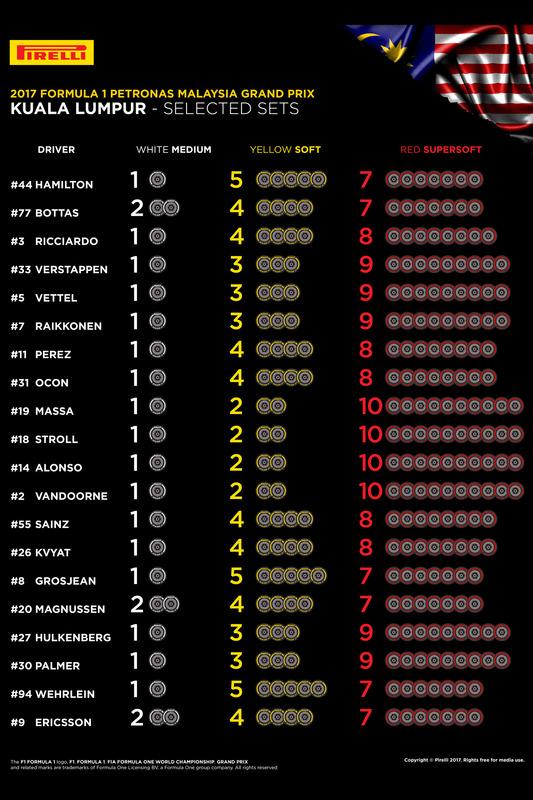 https://cdn-5.motorsport.com/images/mgl/YEe14XpY/s8/f1-malaysian-gp-2017-selected-sets-per-driver.jpg