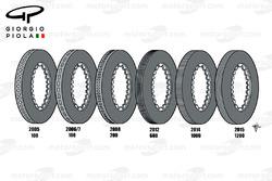 Brembo brake discs evolution 2005-2015
