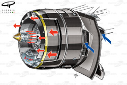 Red Bull RB8 front brake duct, airflow into the drum (blue arrows), air rejected (red arrows)