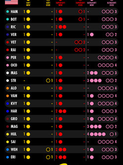 Tire sets for the race, United States GP