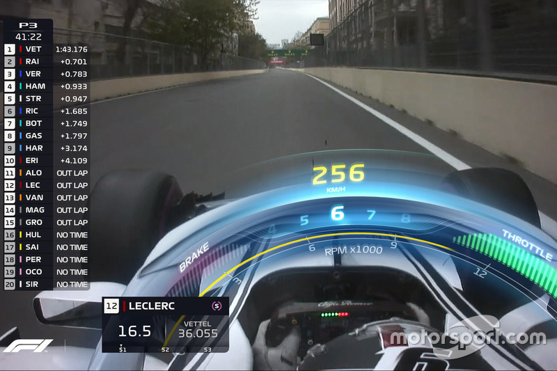 Gráfico del Halo TV F1, Sauber