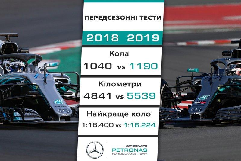 1. Mercedes - 2,176 секунди