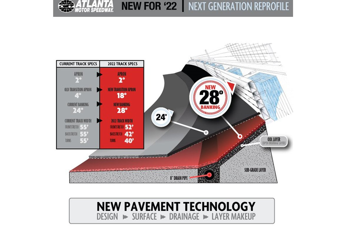 Atlanta Motor Speedway, new pavement technology