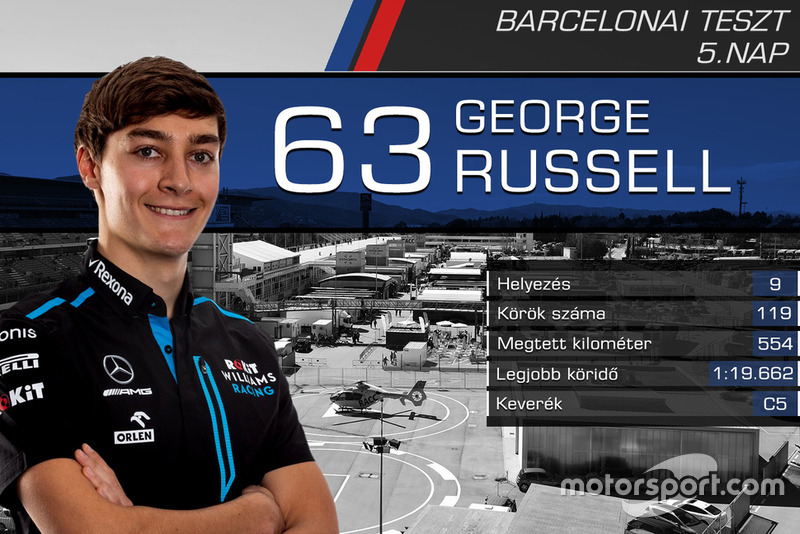 George Russell, RoKit Williams Racing