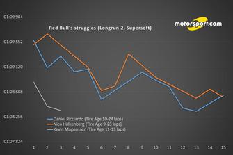 Проблеми Red Bull (довгий відрізок 2, Supersoft)