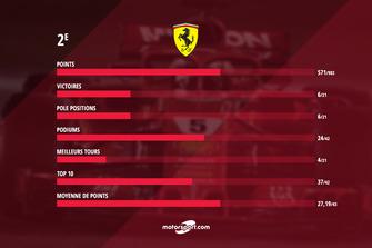 Le bilan de Ferrari