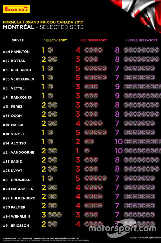 Elección de neumáticos Pirelli para el GP de Canadá