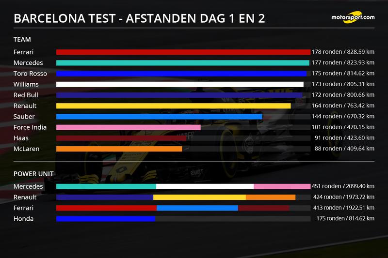 Infographic gereden afstand per team - Dag 1 en 2