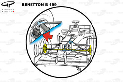 Benetton B199 FTT (Front Torque Transfer system) - basic limited slip diff with driveshafts used to distribute torque under braking / cornering