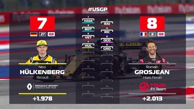 Starting grid for United States GP