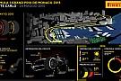 A Montecarlo debuttano le nuove supersoft Pirelli