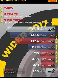 Test pirelli 2017