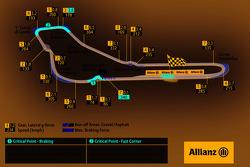 Circuito de Monza, GP Italia