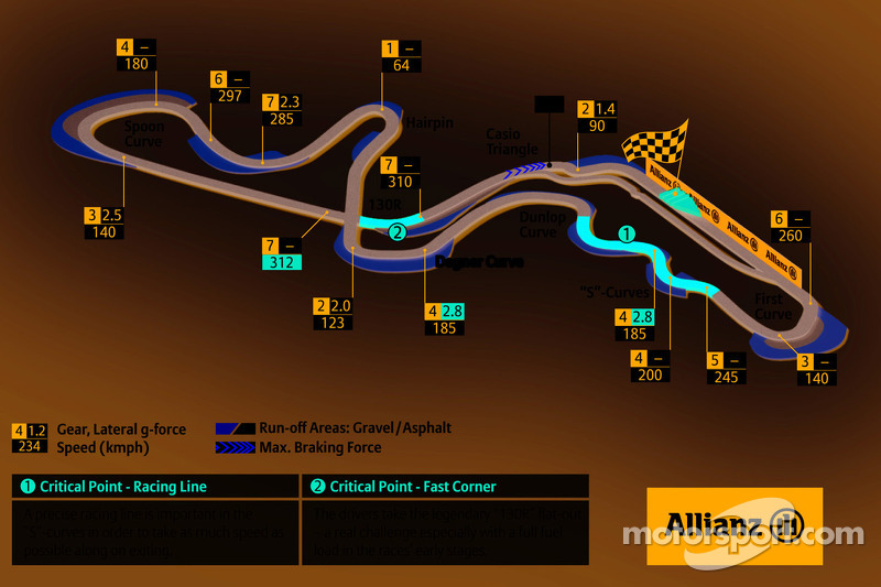 Circuito de Suzuka, GP de Japón