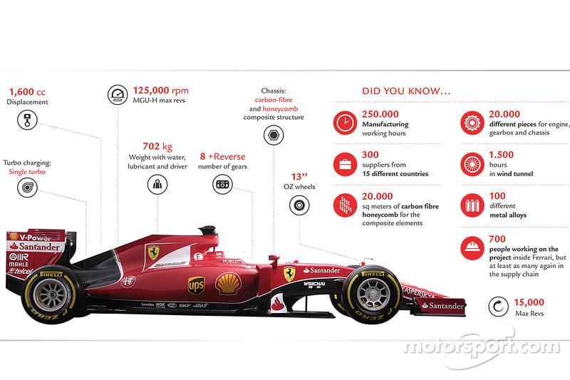 Ferrari SF15-T teknik özellikleri