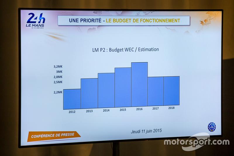 LMP2-Klasse, Budget und Kosten