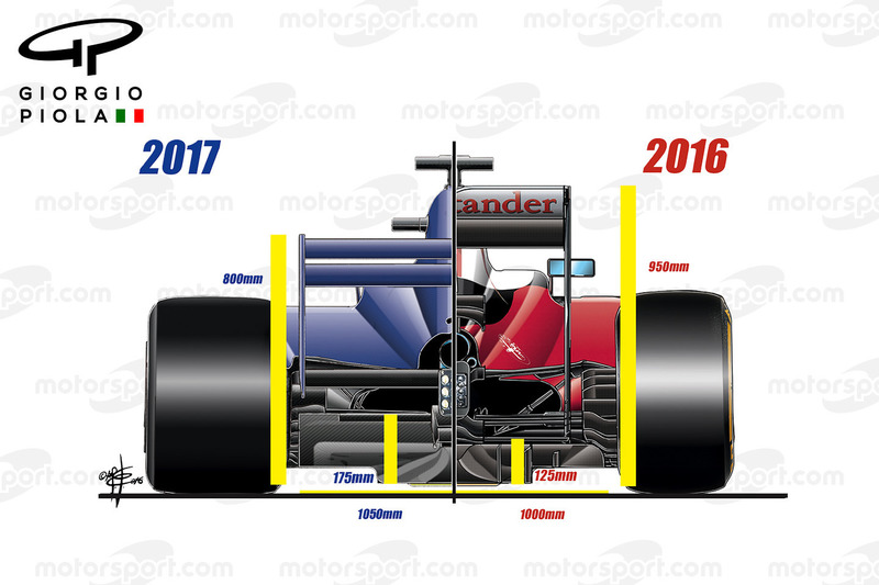 Aerodynamik-Regeln für 2017, Heckflügel