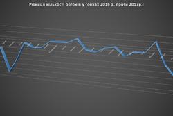Інфографіка сезону 2017 року