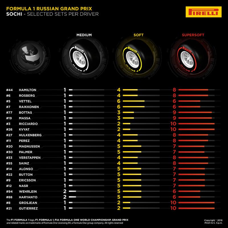 Pneus Pirelli pour Sotchi