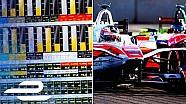 La telemetria di gara della Formula E