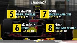 Azerbaycan GP - Grid pozisyonları