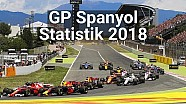 Statistik GP Spanyol | Racing Stories