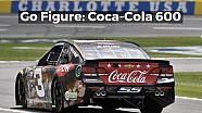 Go Figure: Coke 600