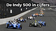 De Indy 500 in Cijfers