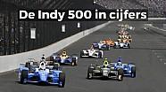 De Indy 500 in Cijfers