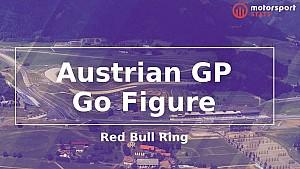Go Figure: Austrian GP